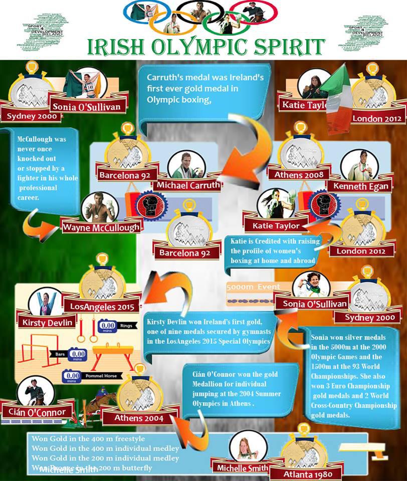 Irish Olympic Spirit